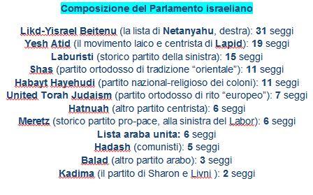 Parlamento Israele