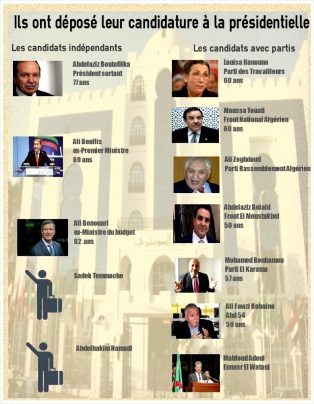 i candidati alle presidenziali Algeria