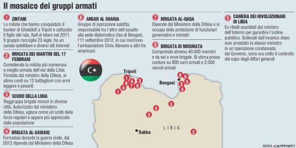 mappa gruppi armati Libia
