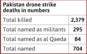 Droni Pakistan