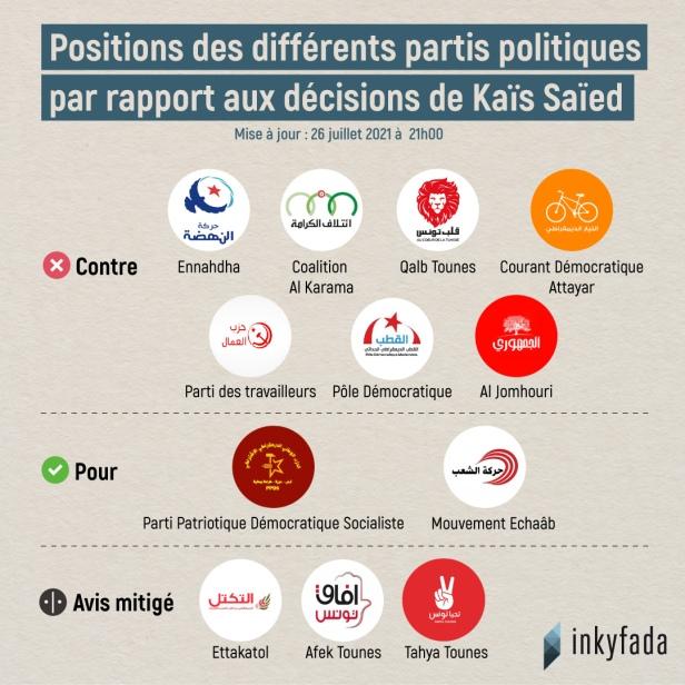 colpo-di-stato-tunisia-reazioni-partiti